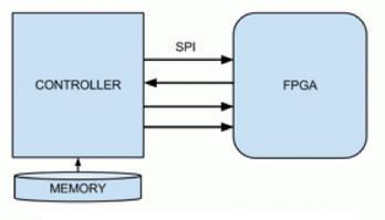 fpga konfiguracija u slave rezimu spi ispravka automatika rs