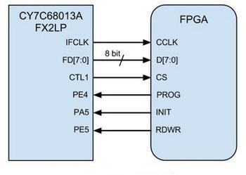 konfiguracija fpga preko usb ispravka automatika rs