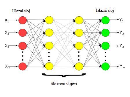 percepcija u vise slojeva automatika rs