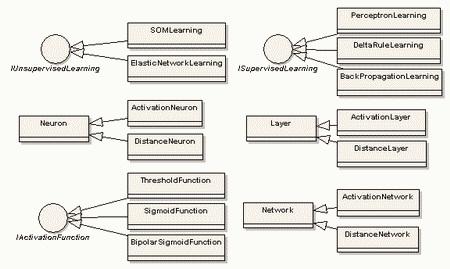 proces ucenja neuralnih mreza automatika rs