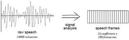 LDA analiza govora automatika rs