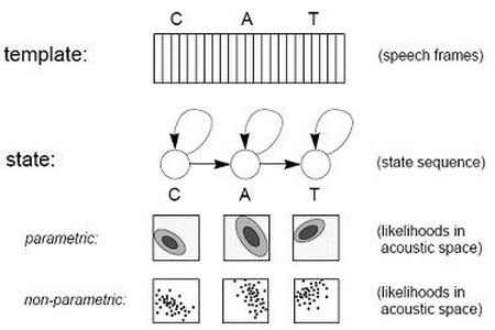 akusticni modeli automatika rs