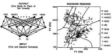 regioni odlucivanja neuralne mreze automatika rs