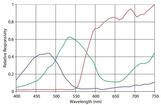 slika4 adjd-e622-qr999_RGB_senzor_boja_baza_znanja_elektronika_automatika.rs