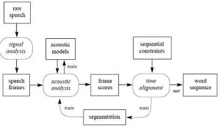 struktura standardnog prepoznavanja govora auromatika rs