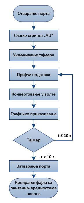 serijska komunikacija matlab rs232 projekti automatika.rs 5