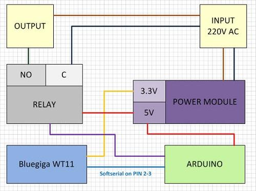 slika1 kako upravljati uredjajima pomocu androida projekti elektronika automatika.rs