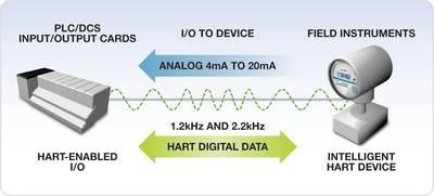 slika1 HART komunikacioni protokol obrada signala automatika.rs