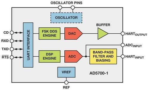 slika2 HART komunikacioni protokol obrada signala automatika.rs