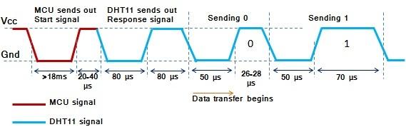 slika2 merenje temperature i relativne vlaznosti vazduha upotrebom senzora DHT11 projekti elektronika automatika.rs