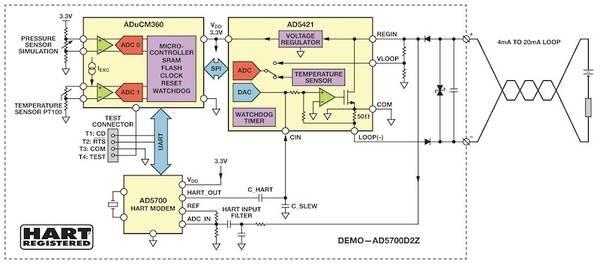 slika4 HART komunikacioni protokol obrada signala automatika.rs