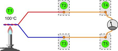 slika3 termoparovi senzori baza znanja automatika.rs