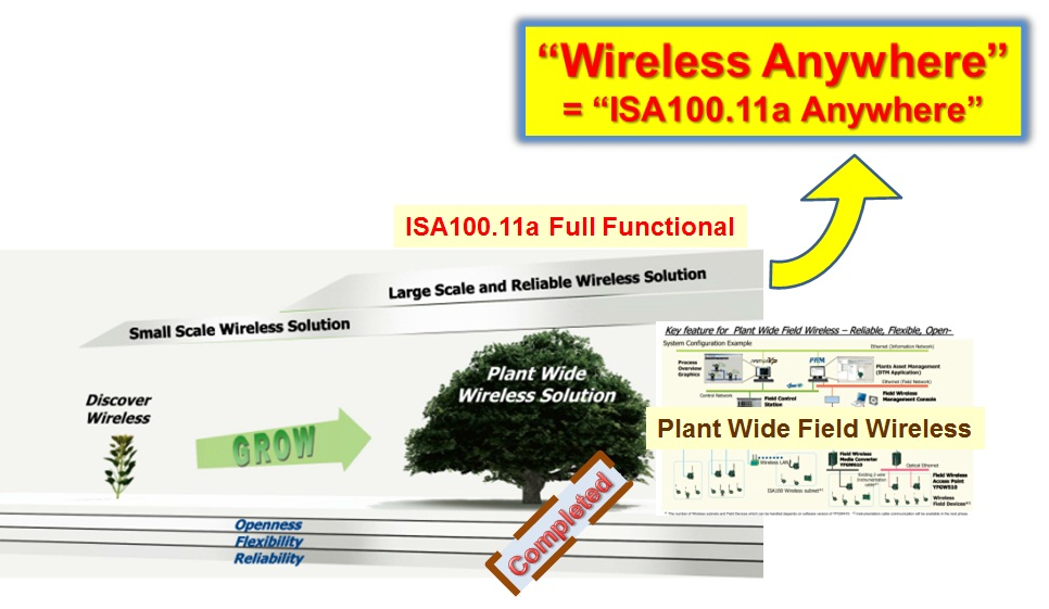 Yokagawa wireless anywhere ISA100.11a automatika.rs