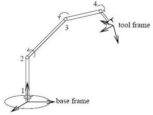 primer robotskog manipulatora automatika rs