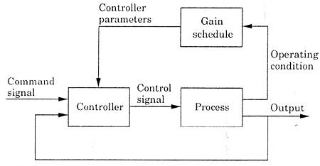 slika1 adaptivno upravljanje teorija upravljanje baza znanja automatika.rs