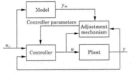 slika2 adaptivno upravljanje teorija upravljanje baza znanja automatika.rs