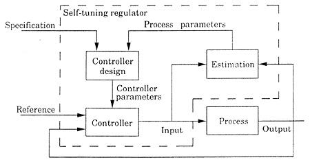 slika3 adaptivno upravljanje teorija upravljanje baza znanja automatika.rs