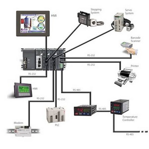 PLC PAC osobine automatika rs