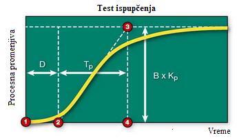 lambda podesavanje test ispupcenja automatika rs