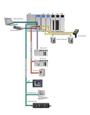 plc pac osobine povezivanje automatika rs