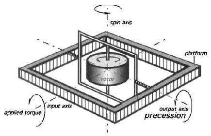 slika2 ziroskopi baza znanja gyroscope automatika.rs