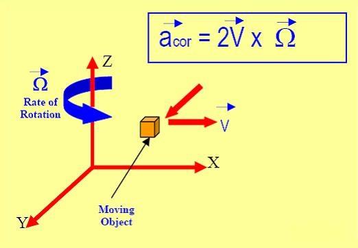 slika3 ziroskopi baza znanja gyroscope automatika.rs