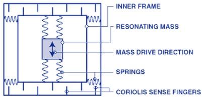 slika4 ziroskopi baza znanja gyroscope automatika.rs
