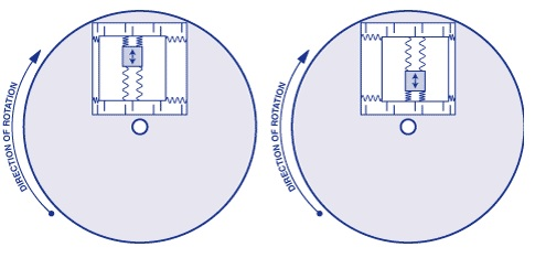 slika5 ziroskopi baza znanja gyroscope automatika.rs