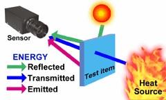 slika dijagram infracrveni senzor temperature baza znanja senzori automatika.rs