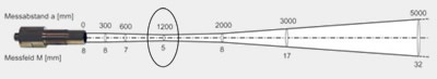 slika fov infracrveni senzor temperature baza znanja senzori automatika.rs
