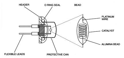 slika1 senzori gasova baza znanja automatika.rs