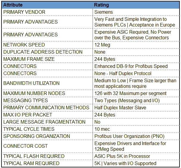 slika2 komunikacioni protokol profibus baza znanja obrada signala automatika.rs