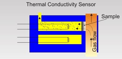 slika2 senzori gasova baza znanja automatika.rs