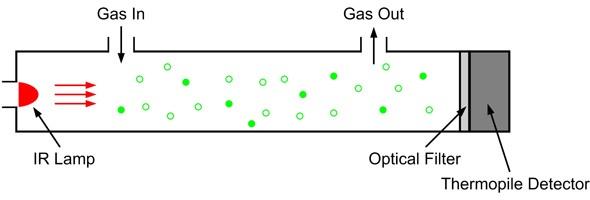 slika3 senzori gasova baza znanja automatika.rs