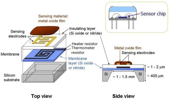 slika4 senzori gasova baza znanja automatika.rs