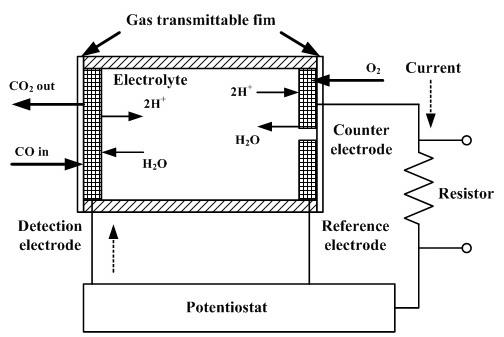 slika5 senzori gasova baza znanja automatika.rs