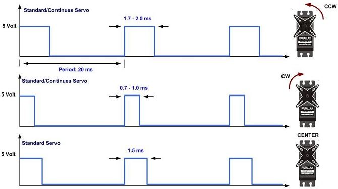 slika1 servo motori baza znanja mehatronika automatika.rs