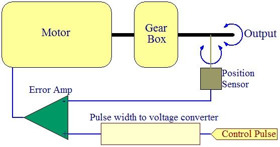 slika2 servo motori baza znanja mehatronika automatika.rs