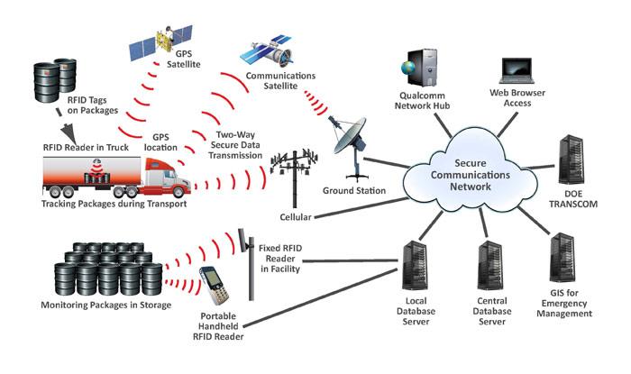 1 rfid tehnoligija tag pcb nalepnica transponder obrada podataka automatika