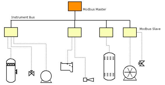 1 modbus industrijski protokol plc signal automatika.rs
