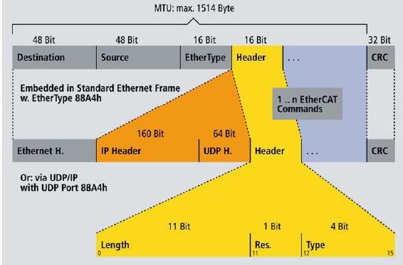 2 ethercat protokol automatika.rs