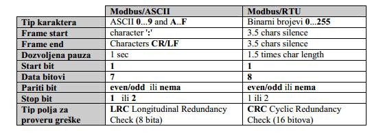 3 modbus industrijski protokol plc signal automatika.rs