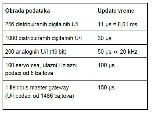 tabela ethercat protokol automatika.rs
