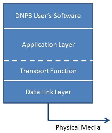 dnp3 protokol2 automatika.rs