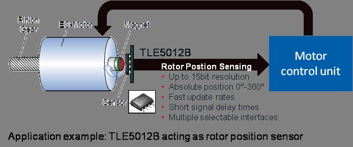 ugaoni magnetni senzor1 automatika.rs