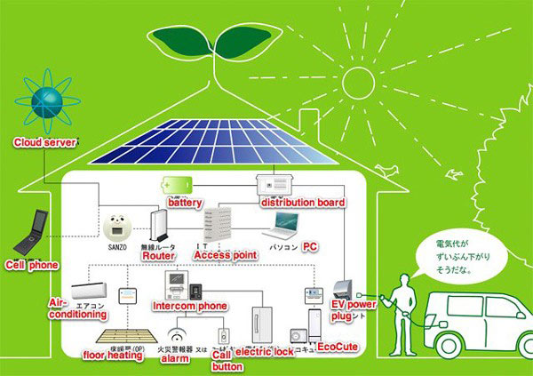 system-mirai sanzo smart home robot sanyo automatika.rs
