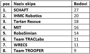 tabela 1 darpa takmicenje robotika automatika.rs