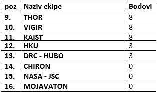 tabela 2 darpa takmicenje robotika automatika.rs