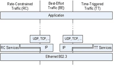 ttethernet protokol 2 automatika.rs
