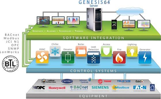 GENESIS64-Architecture-Bacnet Certified kucna automatizacija automatika.rs